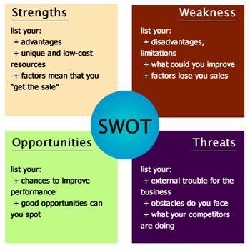 Analiza SWOT personala