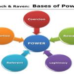 French & Raven: Cele 5 forme ale puterii